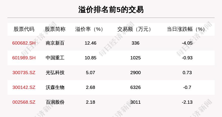 《【摩登2注册平台】透视大宗交易:1月5日共成交162笔,恒瑞医药成交22.62亿元》