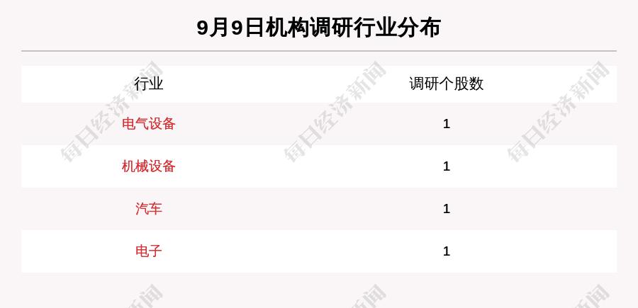 《9月9日机构调研这4家公司,天能重工获得7家机构关注》