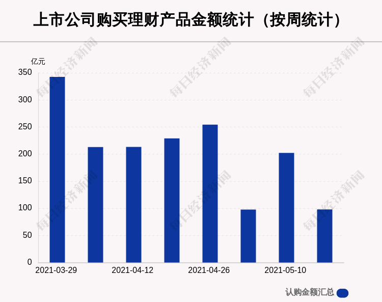本周76家A股公司购买97.82亿元理财产品,冰川网络买入最多