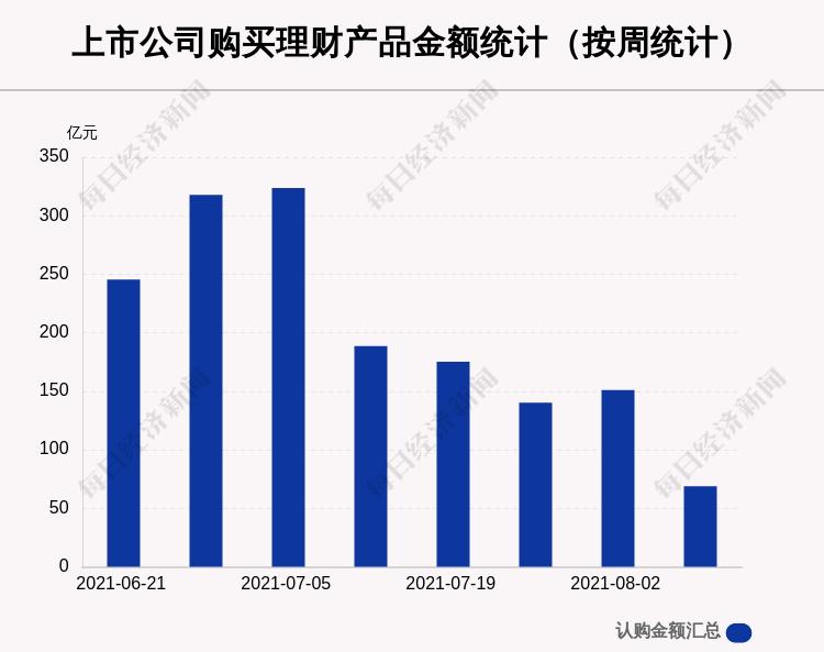 【股票行情】本周72家A股公司購買68.76億元理財產品,海信家