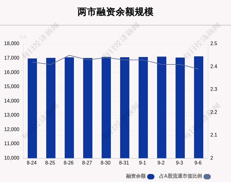 《9月6日融资余额17130.21亿元,环比增加87.17亿元》
