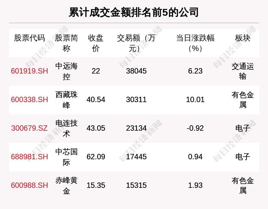 透視大宗交易:8月12日共成交122筆,中遠??爻山?.8億元