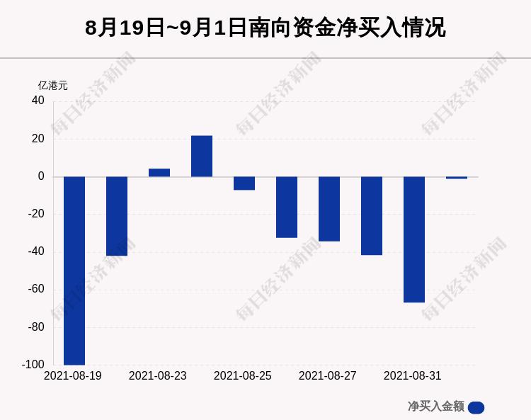 《最新出炉!9月1日港股通净流出1.16亿港元,这只龙头被逆势买入11.829亿港元!》