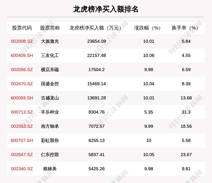 12月30日龙虎榜解析:大族激光净买入额最多,还有26只个股被机构扫货