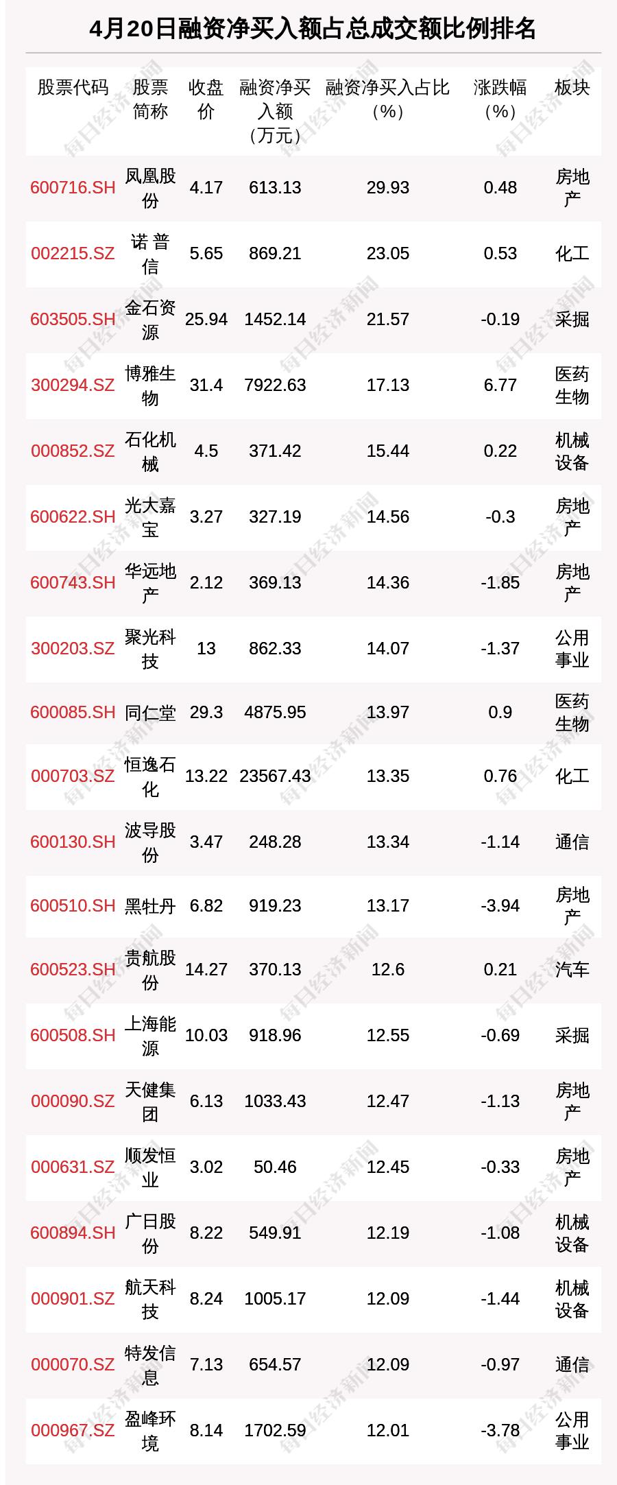 【如何办理网上股票开户】4月20日融资余额15157.75亿元,环比增加24.17亿元