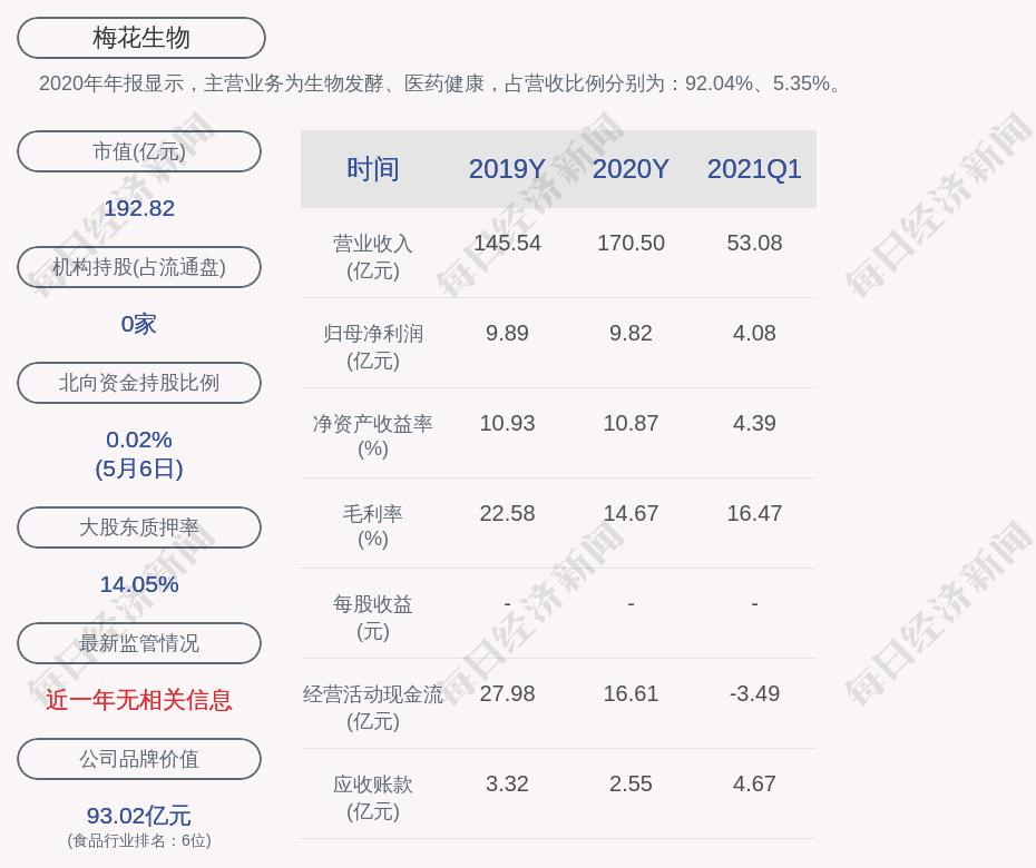 梅花生物股票:梅花生物:累计回购1099.4万股,占