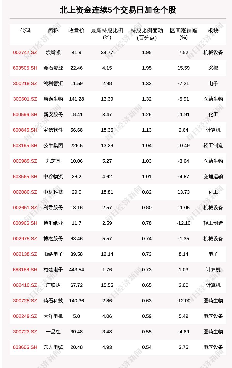 菲娱3娱乐:揭秘北上资金:连续5日加仓这些个股。