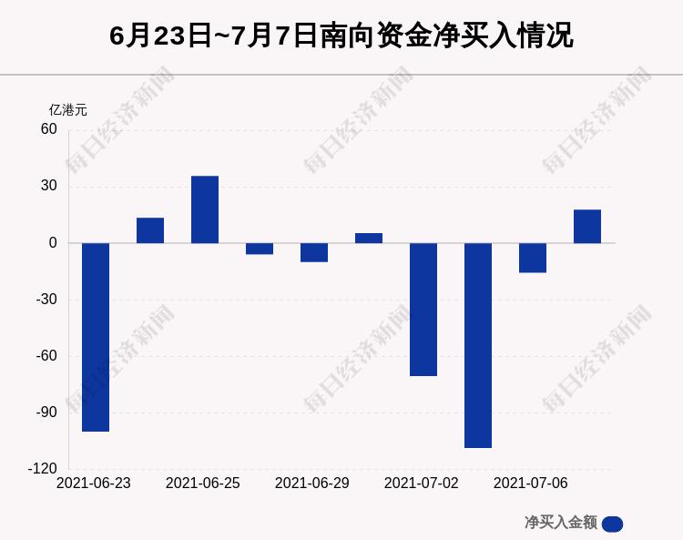 百事注册:最新出炉!7月7日港股通净流入17.80亿港