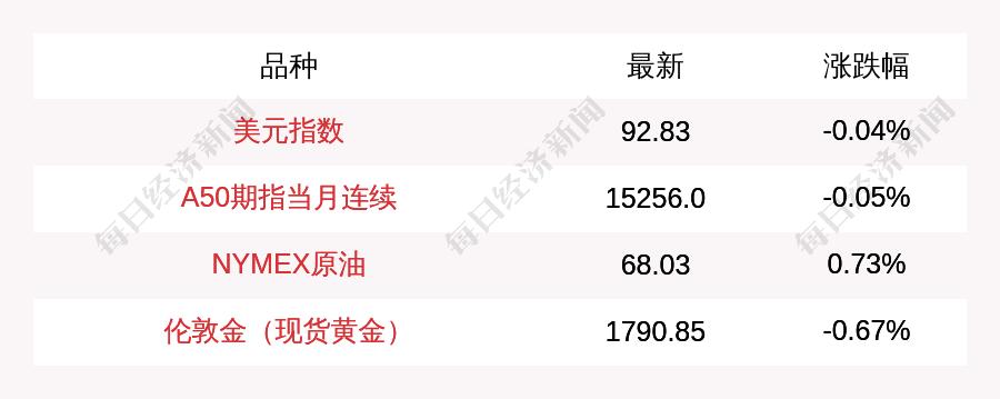 8月26日富時中國A50指數期貨下跌0.05%