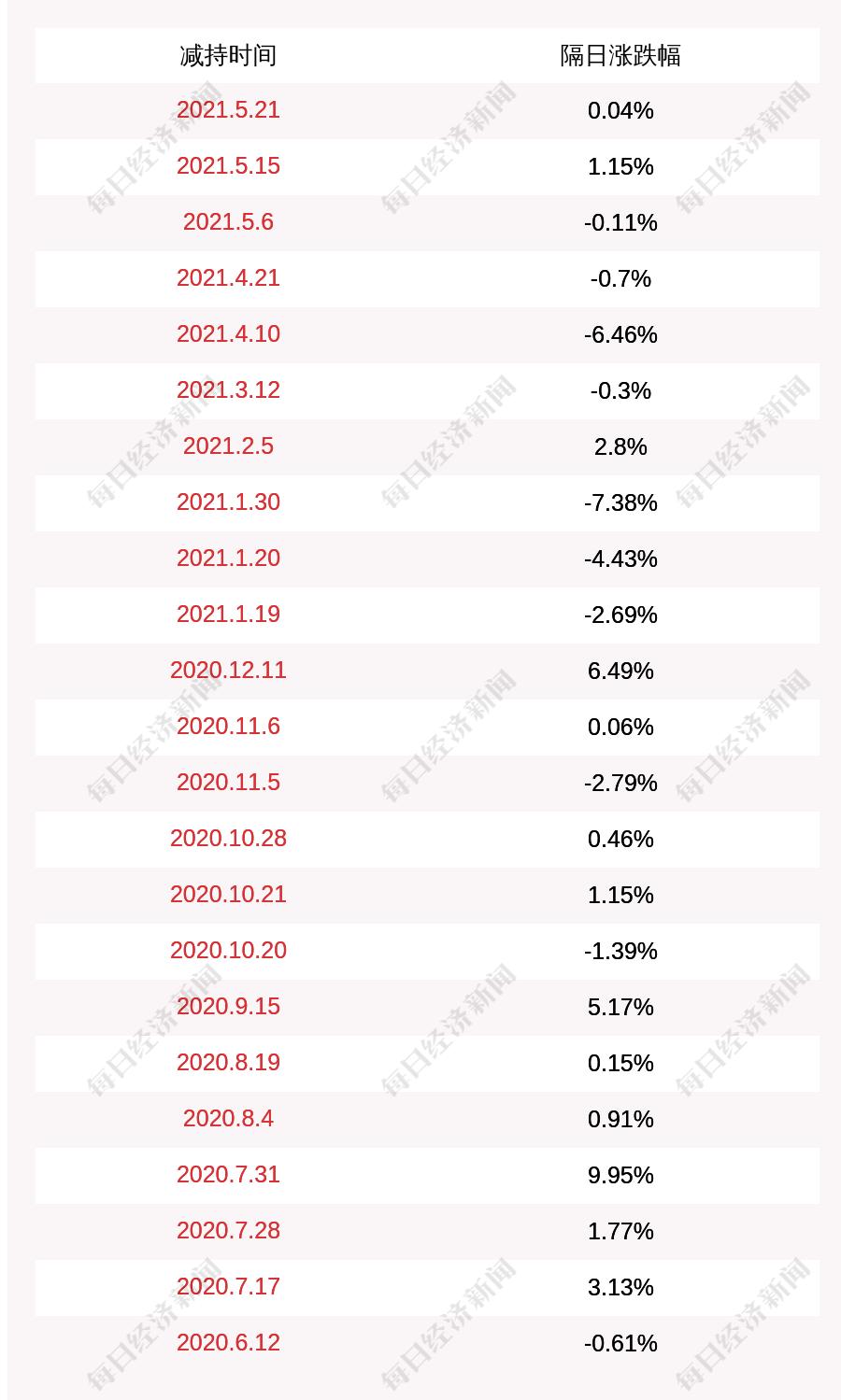:天际股份:新华化工、新昊投资累计减持约672.69万股,占