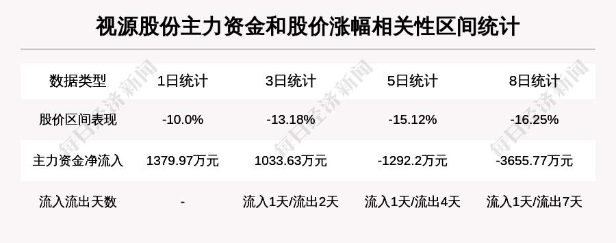 「如何投资基金」【牛人重仓】视源股份:3日内股价跌逾20%,今日