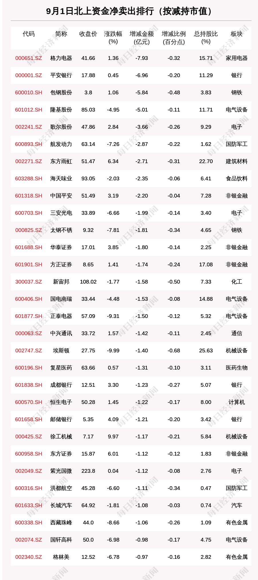 《北向资金动向曝光:9月1日这30只个股遭大甩卖(附名单)》