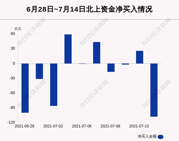 百事注册:最新出炉!7月14日沪深股通净流出108.06亿