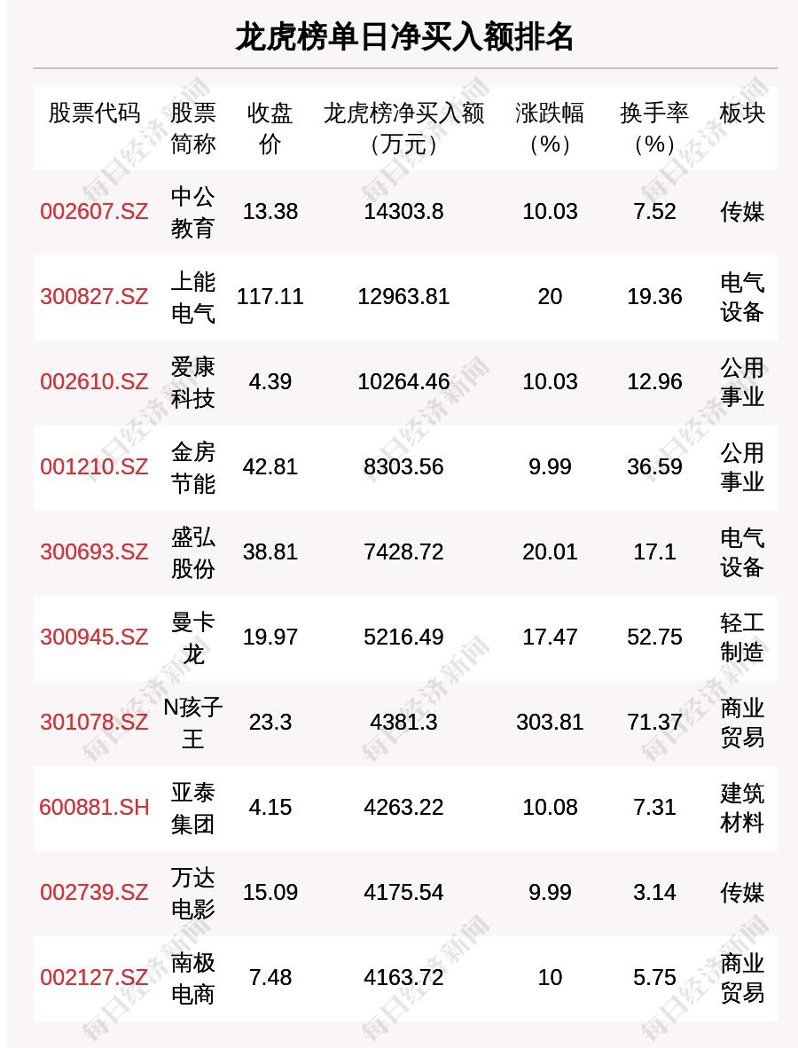 《10月14日龙虎榜解析:中公教育单日净买入1.43亿元,还有25只个股被机构扫货》